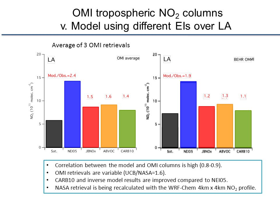 OMI tropospheric NO2 columns v. Model using different EIs over LA