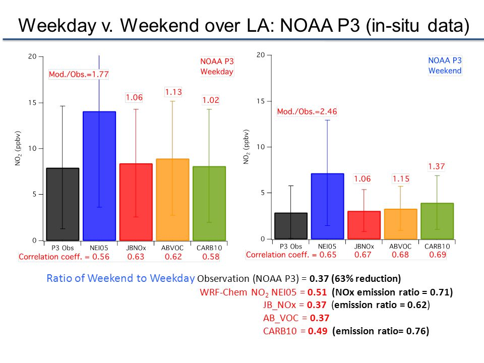 Weekday v. Weekend over LA: NOAA P3 (in-situ data)