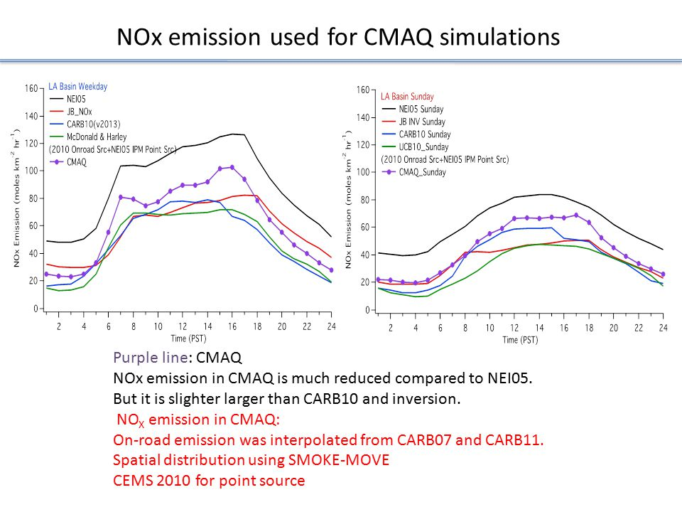 NOx emission used for CMAQ simulations