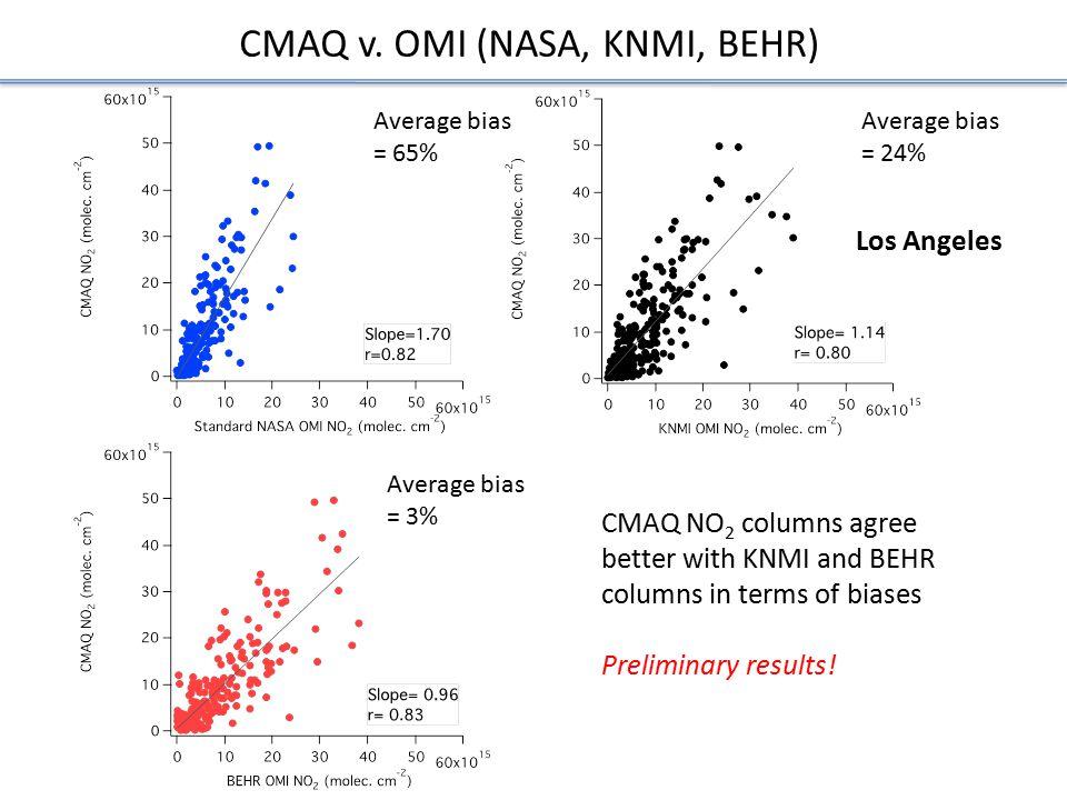 CMAQ v. OMI (NASA, KNMI, BEHR)