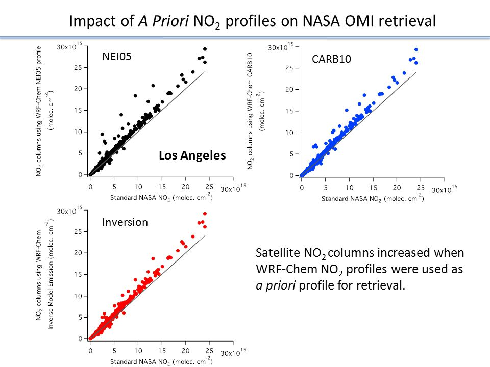 Impact of A Priori NO2 profiles on NASA OMI retrieval