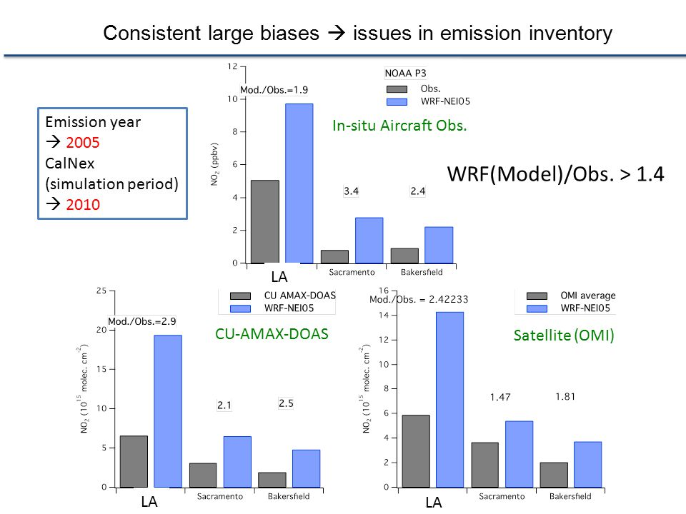 Consistent large biases  issues in emission inventory
