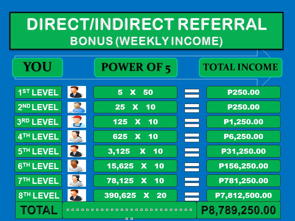 DIRECT/INDIRECT REFERRAL BONUS (WEEKLY INCOME)