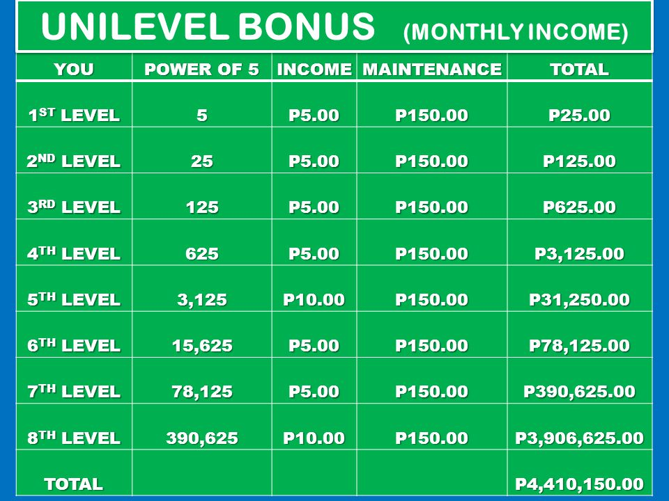 UNILEVEL BONUS (MONTHLY INCOME)
