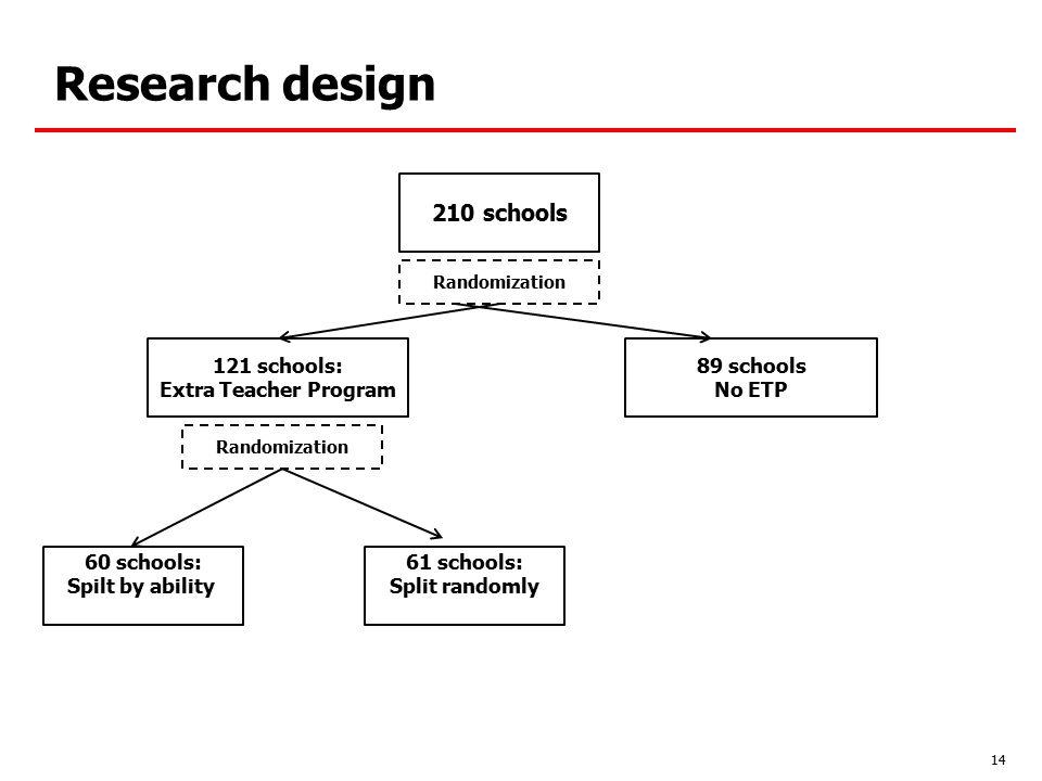 Research design 210 schools 121 schools: Extra Teacher Program