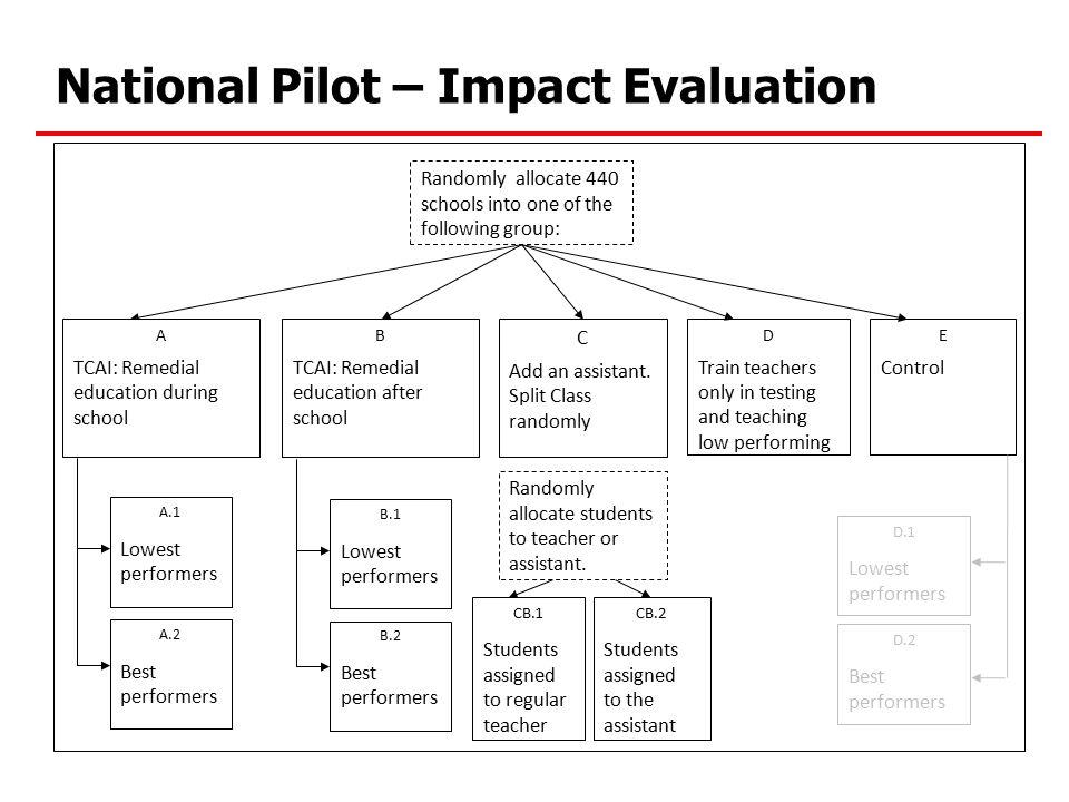 National Pilot – Impact Evaluation