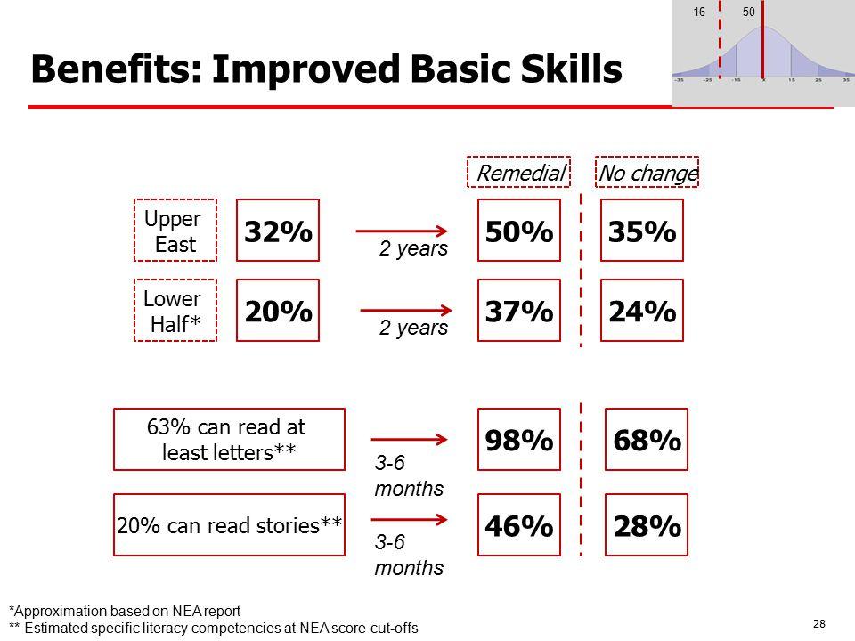 Benefits: Improved Basic Skills