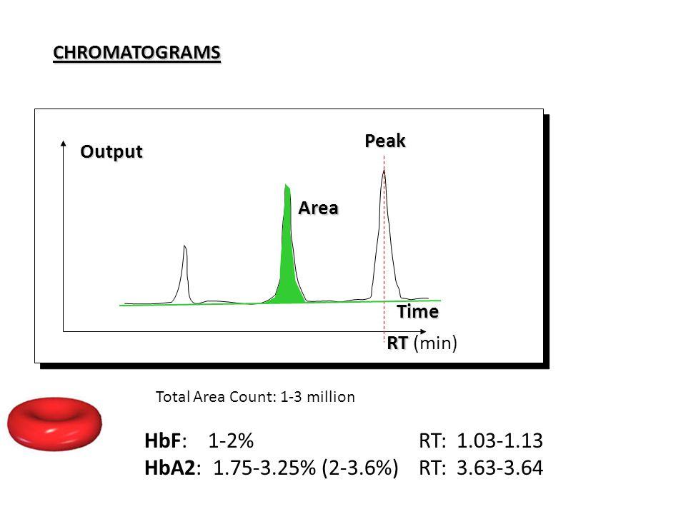 HbF: 1-2% RT: 1.03-1.13 HbA2: 1.75-3.25% (2-3.6%) RT: 3.63-3.64