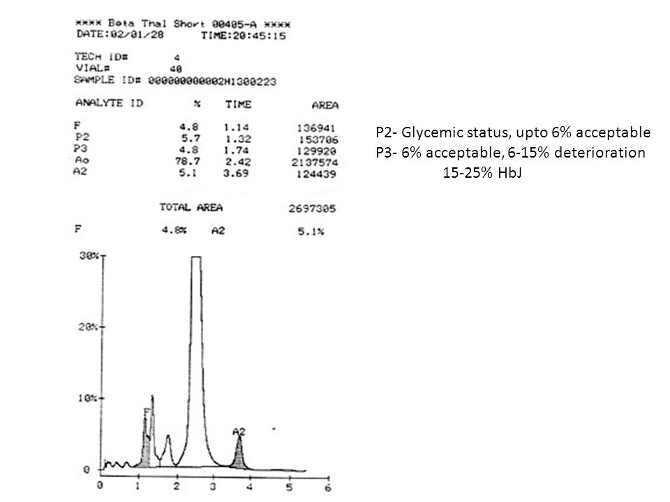 P2- Glycemic status, upto 6% acceptable