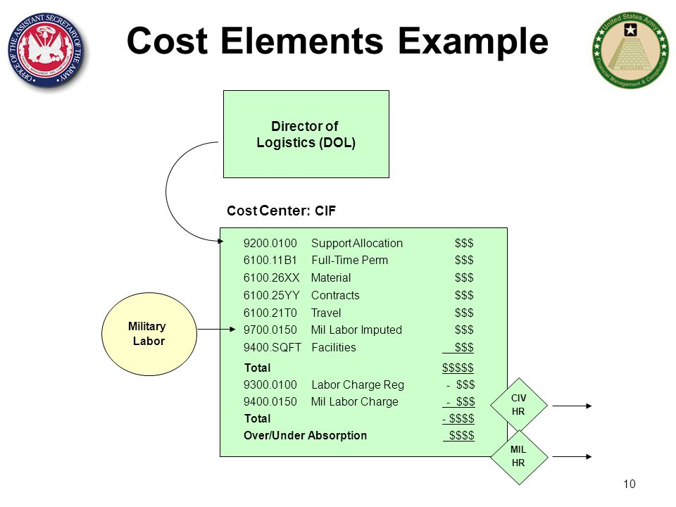 Cost Elements Example Director of Logistics (DOL) Cost Center: CIF
