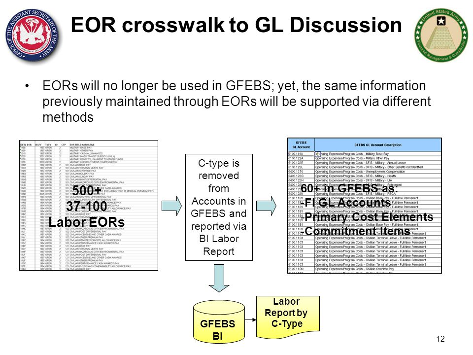 EOR crosswalk to GL Discussion