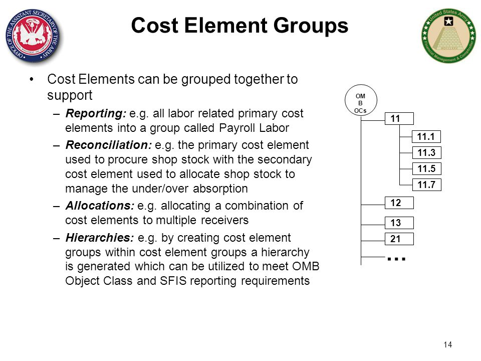 Cost Element Groups … Cost Elements can be grouped together to support