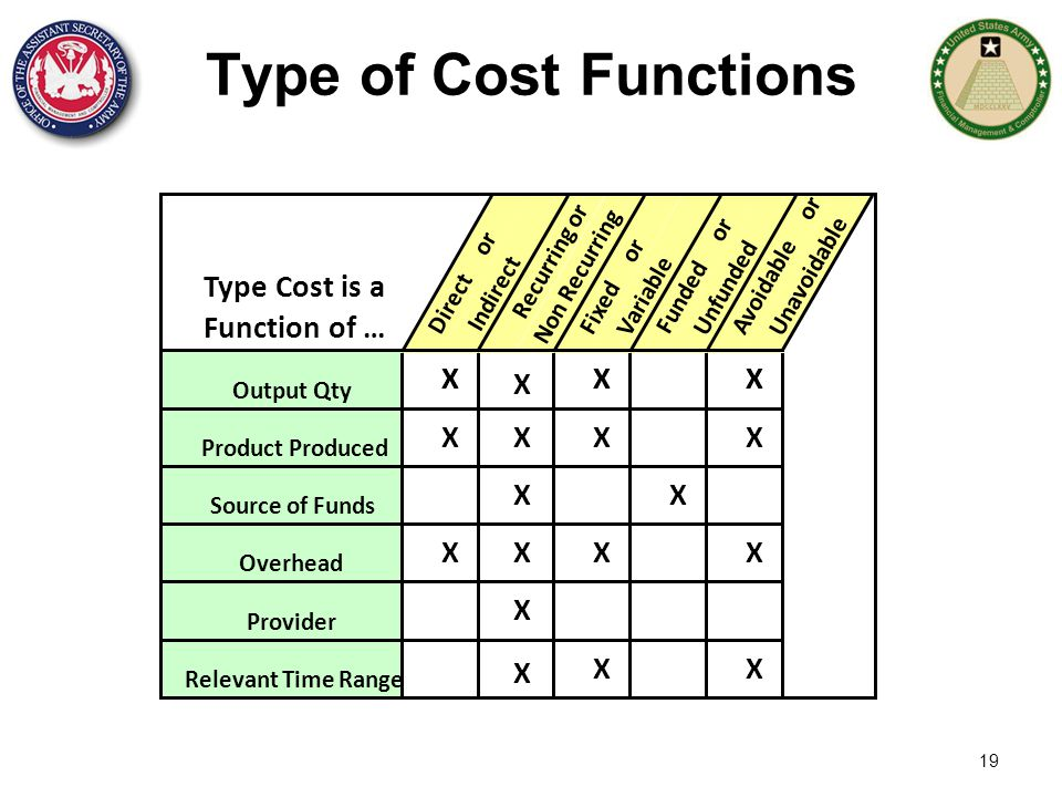Type of Cost Functions Type Cost is a Function of … X X X X