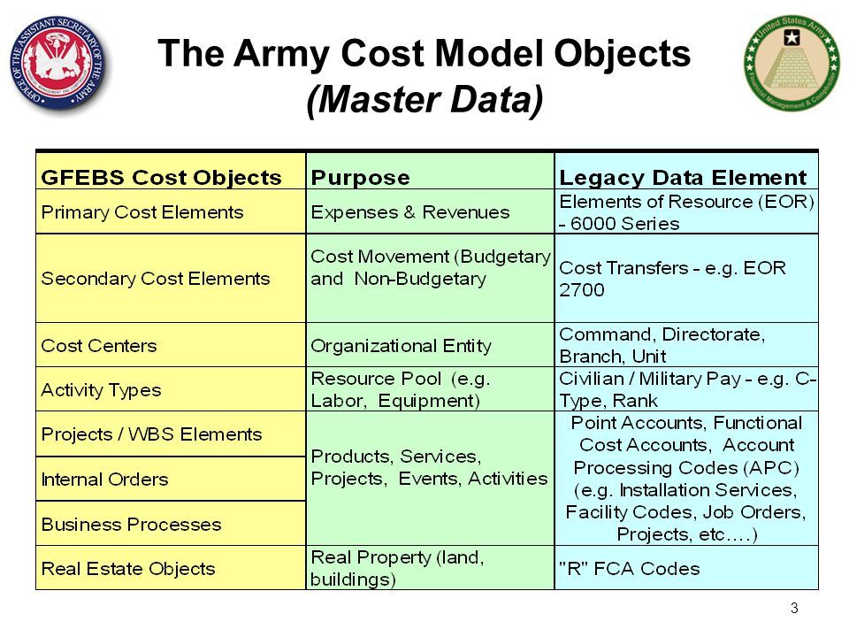 The Army Cost Model Objects (Master Data)