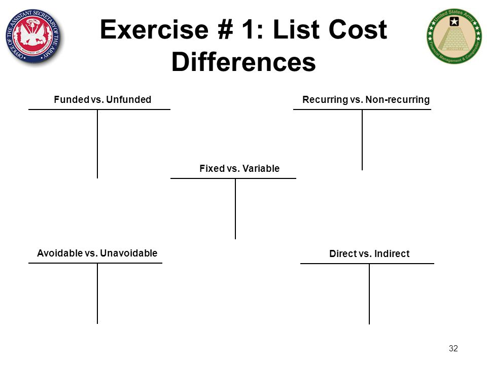 Exercise # 1: List Cost Differences