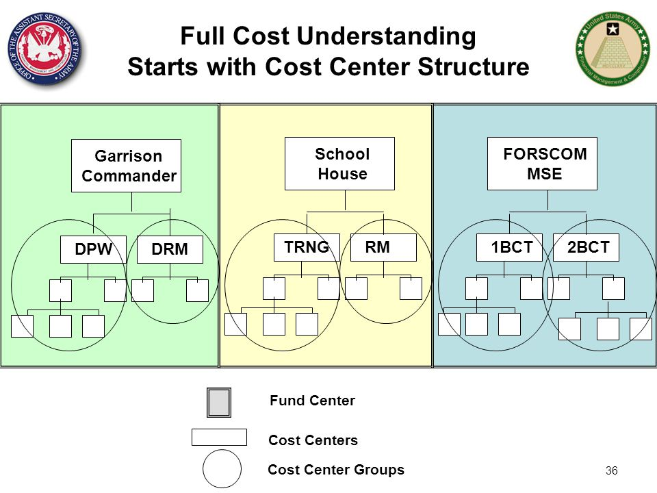 Full Cost Understanding Starts with Cost Center Structure