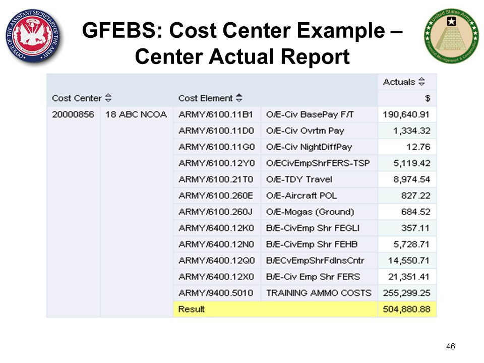 GFEBS: Cost Center Example – Center Actual Report