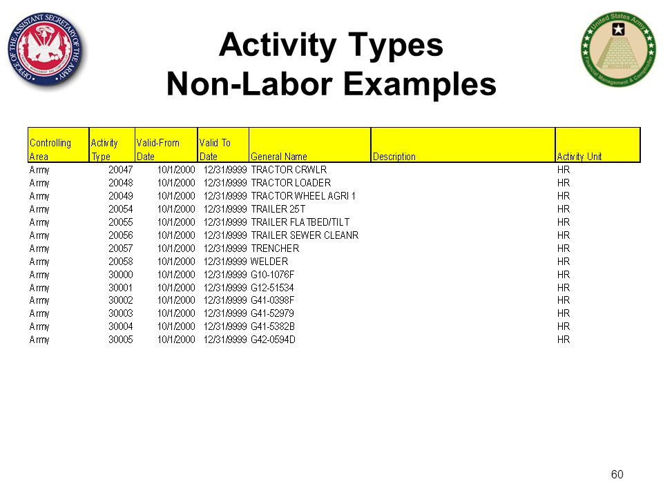 Activity Types Non-Labor Examples
