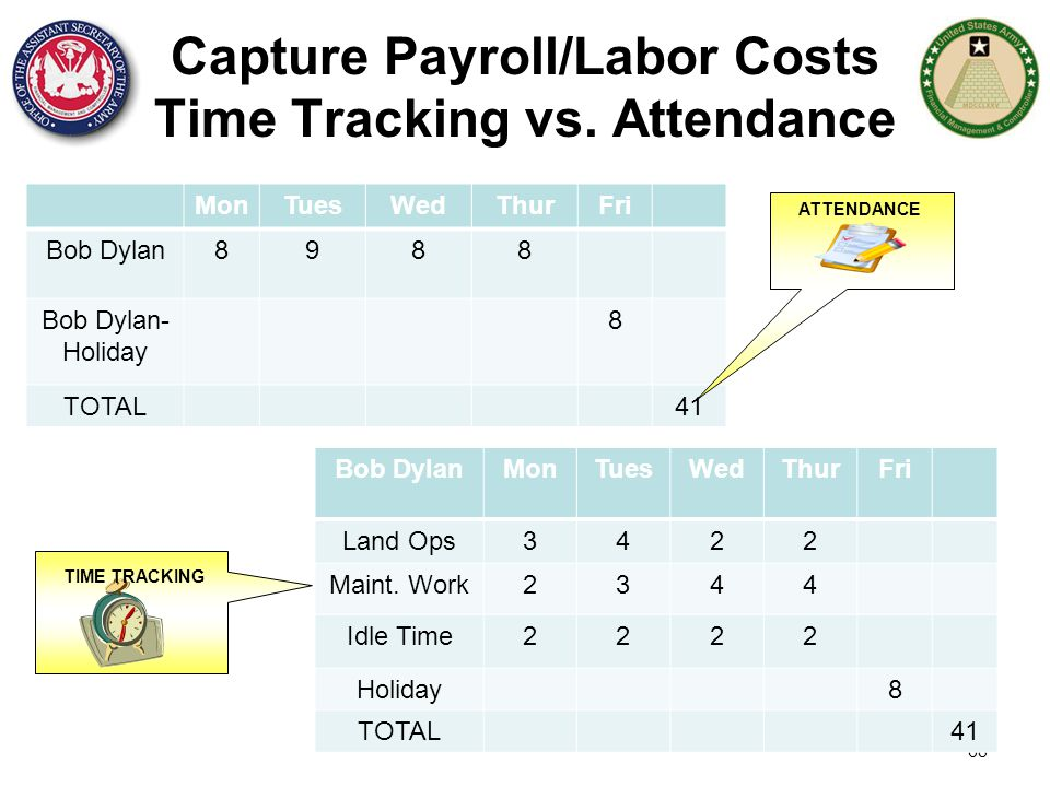 Capture Payroll/Labor Costs Time Tracking vs. Attendance