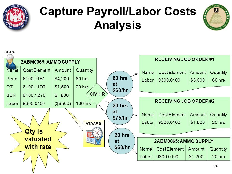 Capture Payroll/Labor Costs Analysis