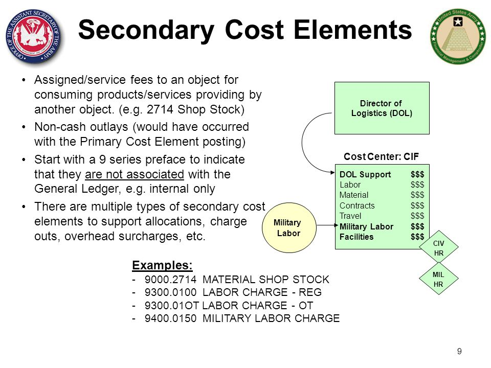 Secondary Cost Elements