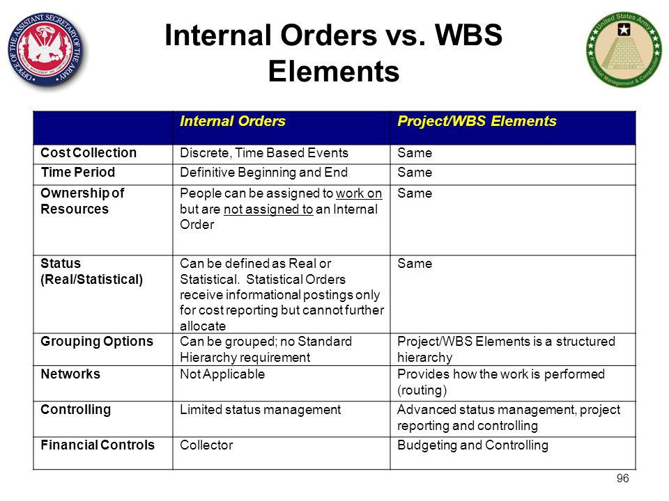 Internal Orders vs. WBS Elements