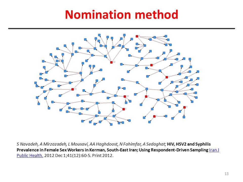 Nomination method