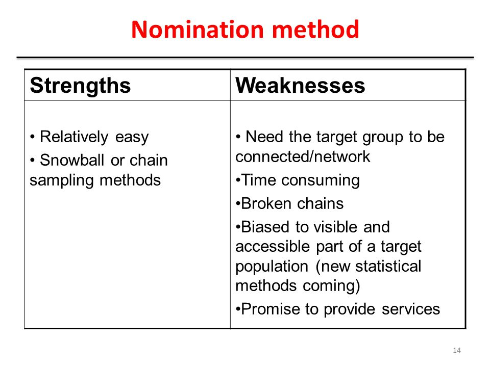Nomination method Strengths Weaknesses Relatively easy