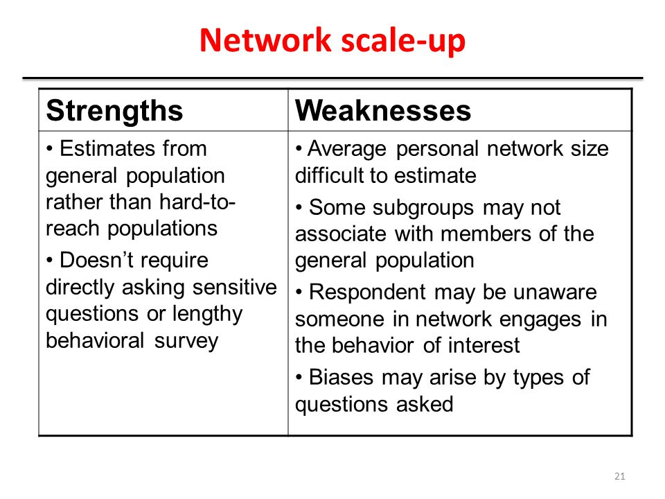 Network scale-up Strengths Weaknesses