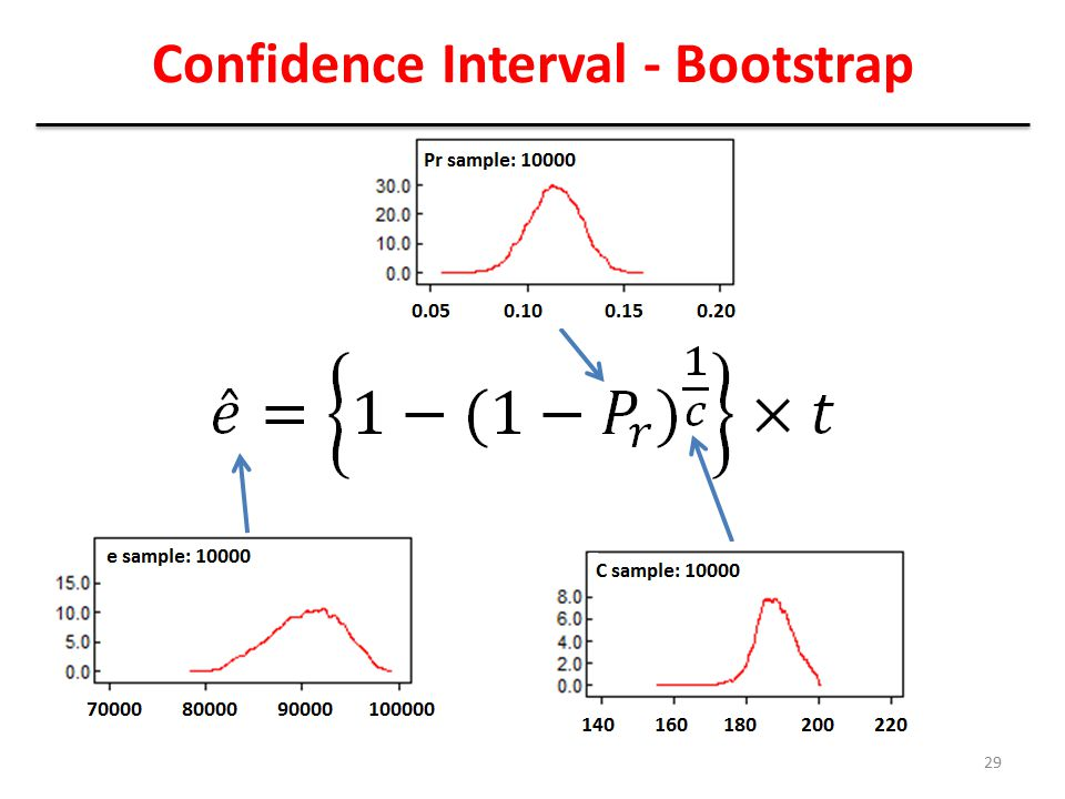 Confidence Interval - Bootstrap