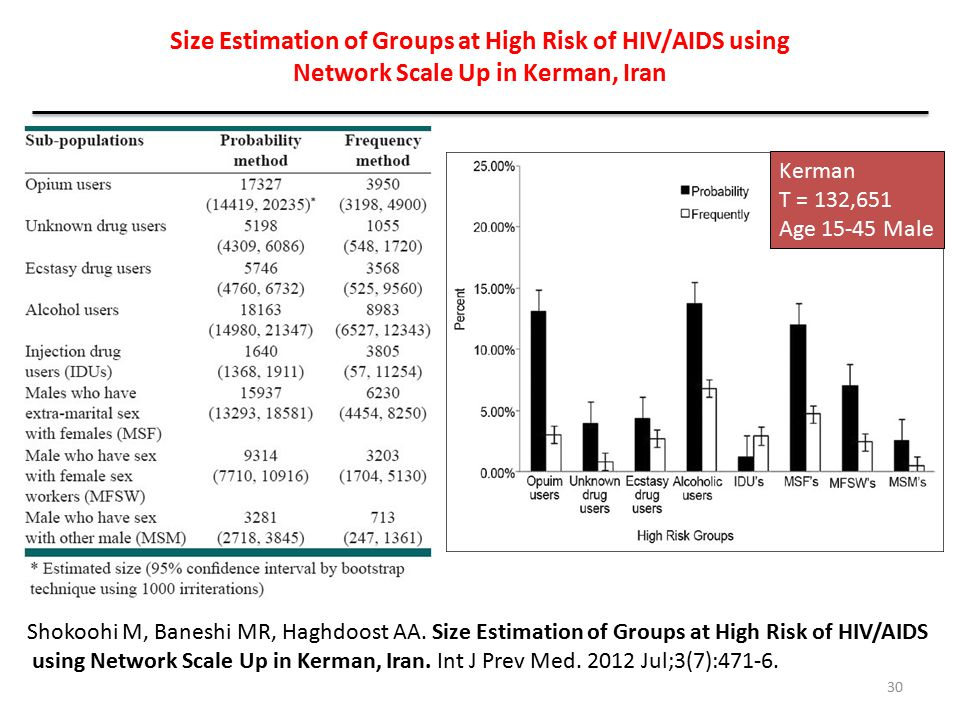 Size Estimation of Groups at High Risk of HIV/AIDS using Network Scale Up in Kerman, Iran