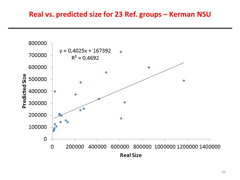 Real vs. predicted size for 23 Ref. groups – Kerman NSU