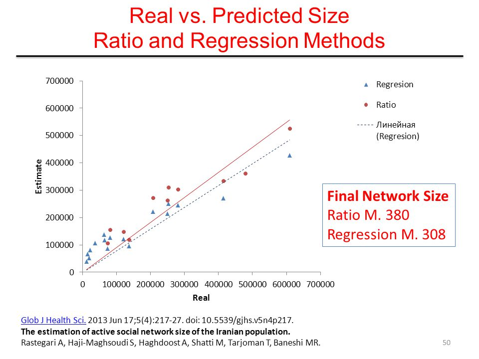 Real vs. Predicted Size Ratio and Regression Methods