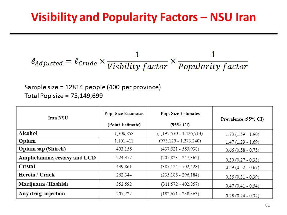 Visibility and Popularity Factors – NSU Iran