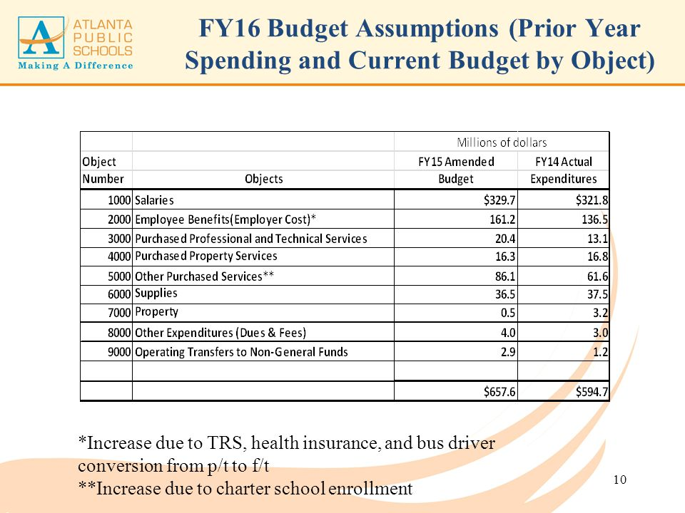 FY16 Budget Assumptions (Prior Year Spending and Current Budget by Object)