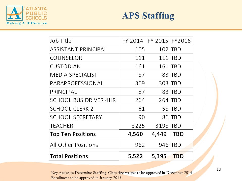 APS Staffing Key Action to Determine Staffing: Class size waiver to be approved in December 2014.