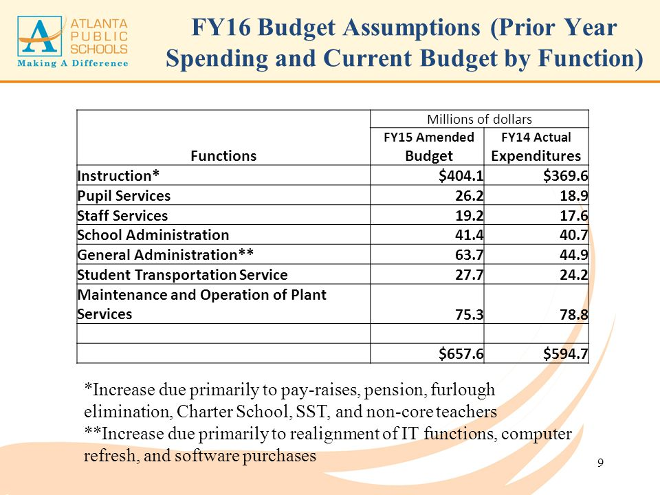 FY16 Budget Assumptions (Prior Year Spending and Current Budget by Function)