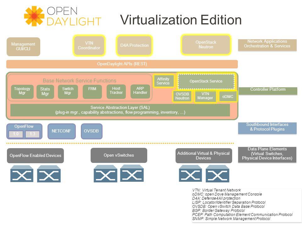 Virtualization Edition