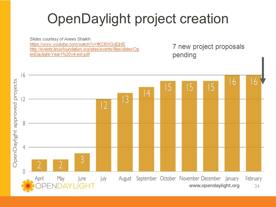 OpenDaylight project creation