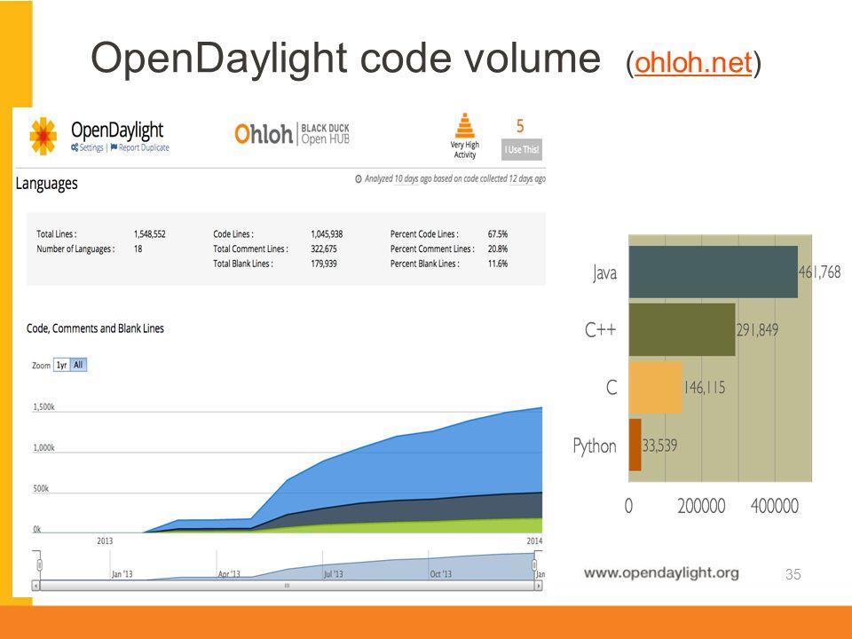 OpenDaylight code volume (ohloh.net)
