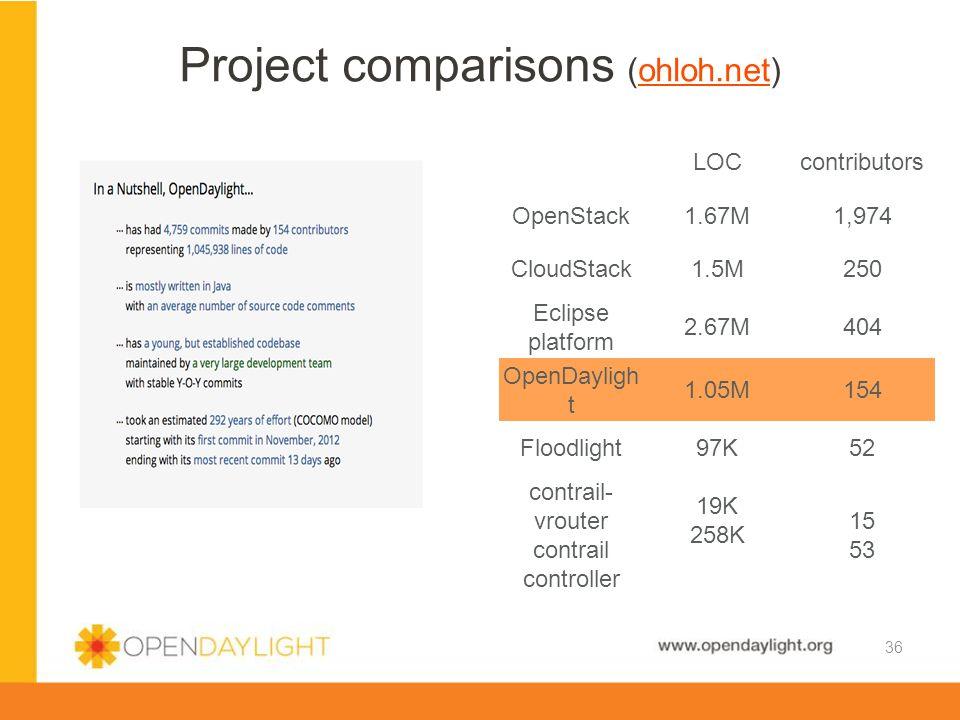 Project comparisons (ohloh.net)
