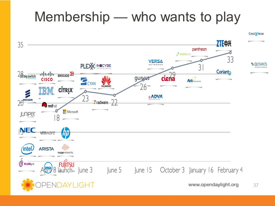 Membership — who wants to play