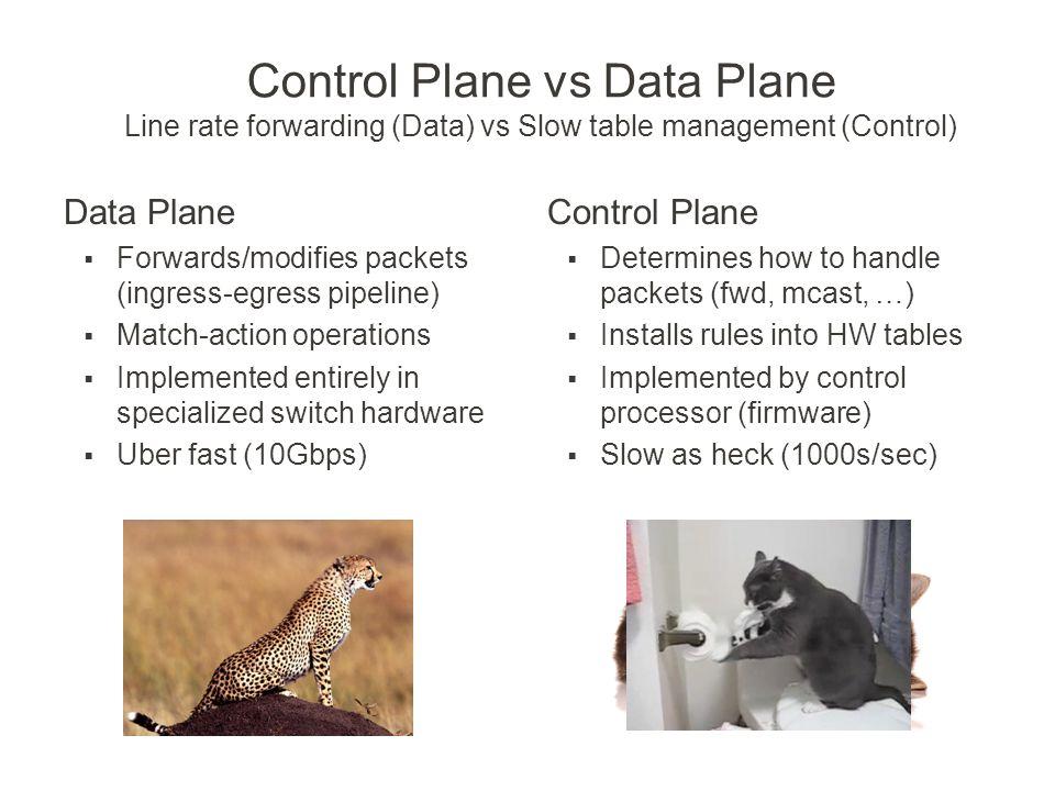 Control Plane vs Data Plane Line rate forwarding (Data) vs Slow table management (Control)