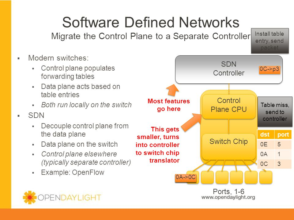 Software Defined Networks Migrate the Control Plane to a Separate Controller