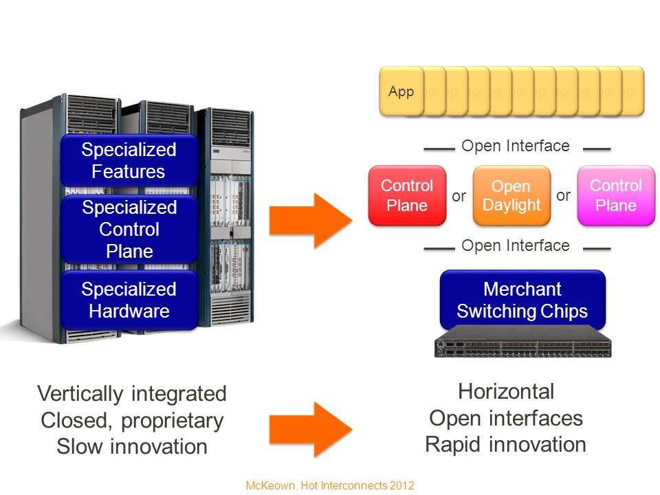 Vertically integrated Closed, proprietary Slow innovation Horizontal