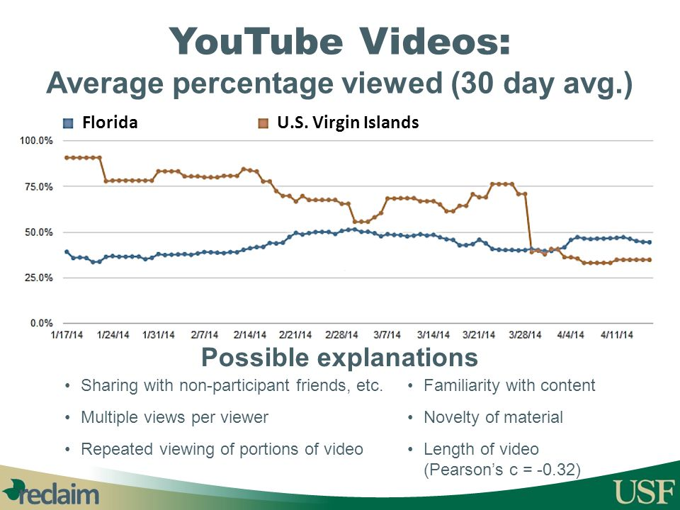 YouTube Videos: Average percentage viewed (30 day avg.)