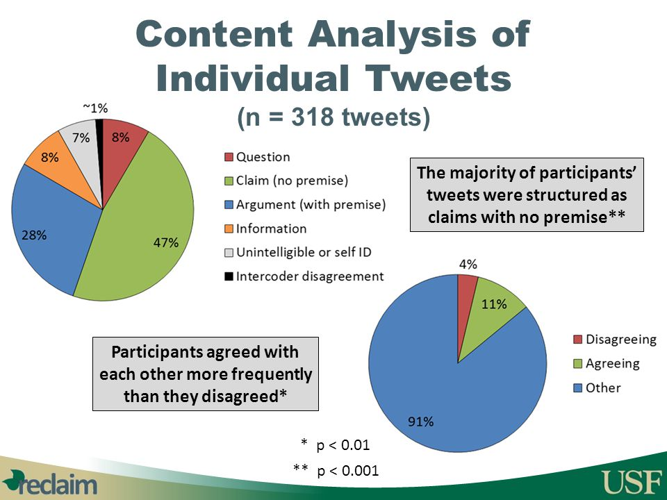 Content Analysis of Individual Tweets (n = 318 tweets)