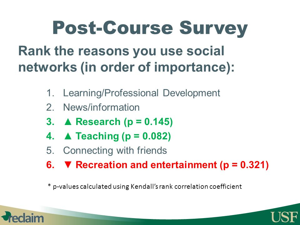 Post-Course Survey Rank the reasons you use social networks (in order of importance): Learning/Professional Development.