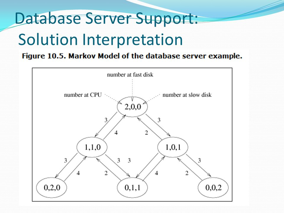 Database Server Support: Solution Interpretation