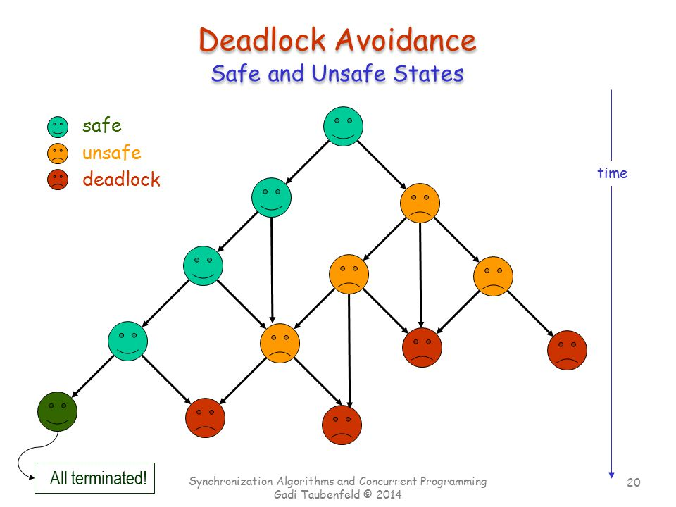 Deadlock Avoidance Safe and Unsafe States safe unsafe deadlock